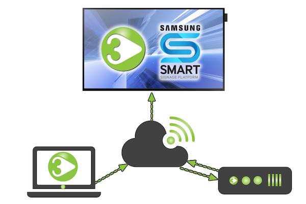 tripleplay diagram samsung smart signage platform